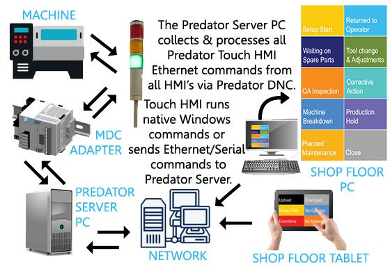 how touch hmi works